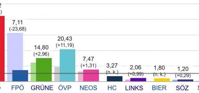 Die Wien Wahlen sind geschlagen. Die SPÖ hat trotz einem absoluten Verlust an Stimmen, dank der gesunkenen Wahlbeteiligung, einen deutlichen Sieg davon tragen können, während die FPÖ von 30 % […]