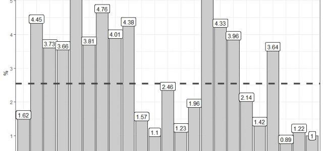 Das im Jänner gegründete Wahlprojekt LINKS hat im Bündnis mit der KPÖ 2,06 % im Gemeinderat und in einzelnen Bezirksvertretungen über 5 % gewonnen. Sie hat damit das Ergebnis von […]